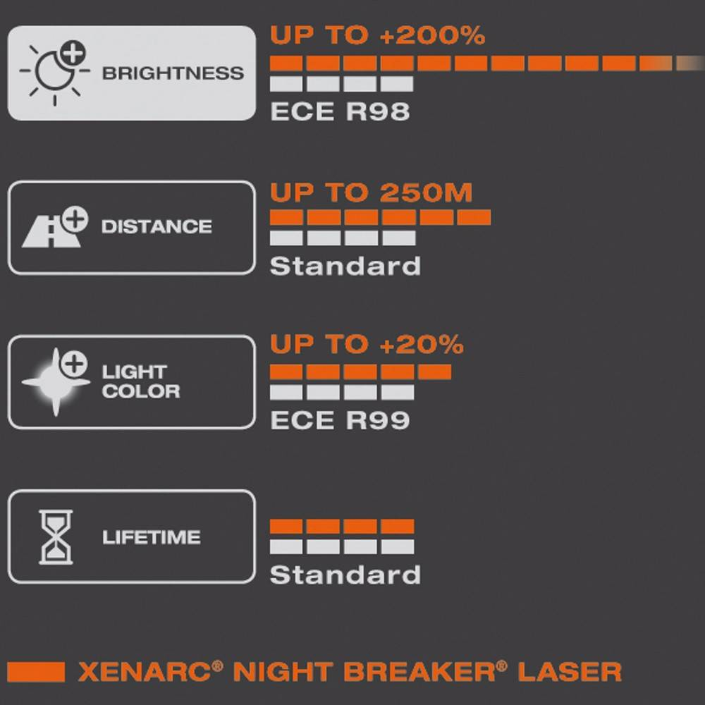 osram xenarc d1s night breaker laser 200 2ks balenie. Black Bedroom Furniture Sets. Home Design Ideas